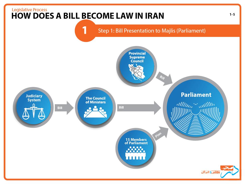 1-Dar-Sahn_process-of-law-in-Iran