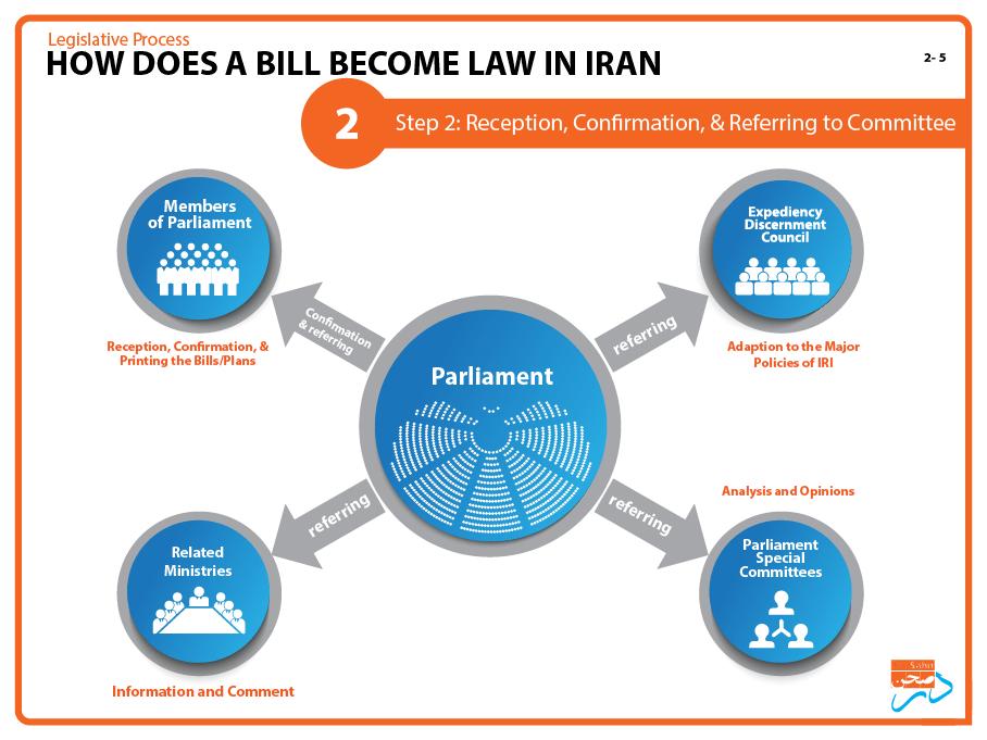 2-Dar-Sahn_process-of-law-in-Iran