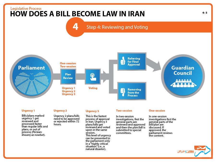 4-Dar-Sahn_process-of-law-in-Iran